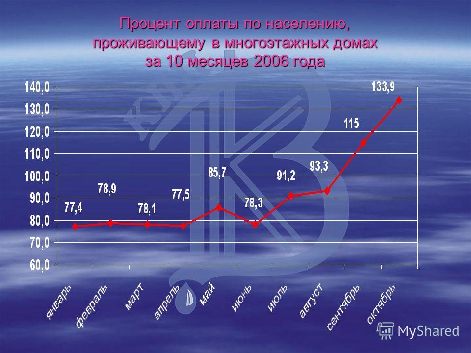 Процент оплаты по населению, проживающему в многоэтажных домах за 10 месяцев 2006 года