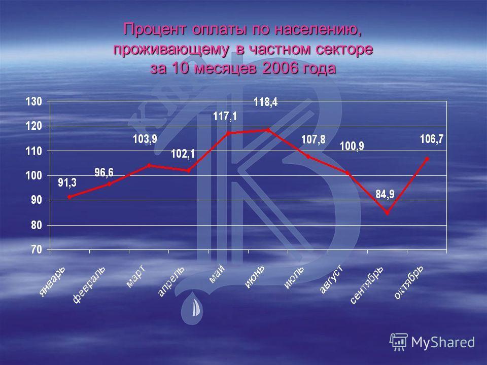 Процент оплаты по населению, проживающему в частном секторе за 10 месяцев 2006 года