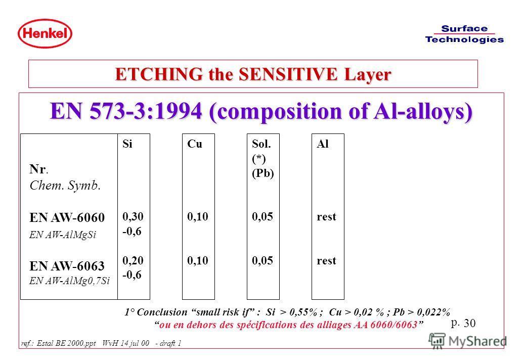 p. 30 EN 573-3:1994 (composition of Al-alloys) ETCHING the SENSITIVE Layer ref.: Estal BE 2000.ppt WvH 14 jul 00 - draft 1 Nr. Chem. Symb. EN AW-6060 EN AW-AlMgSi EN AW-6063 EN AW-AlMg0,7Si Si 0,30 -0,6 0,20 -0,6 Cu 0,10 Sol. (*) (Pb) 0,05 Al rest 1°