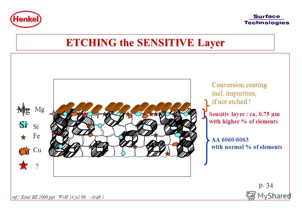 p. 34 ETCHING the SENSITIVE Layer ref.: Estal BE 2000.ppt WvH 14 jul 00 - draft 1 Cu Mg Si ? Mg Si Fe Cu ? Sensitiv layer : ca. 0.75 µm with higher % of elements AA 6060/6063 with normal % of elements Conversion coating incl. impurities, if not etche