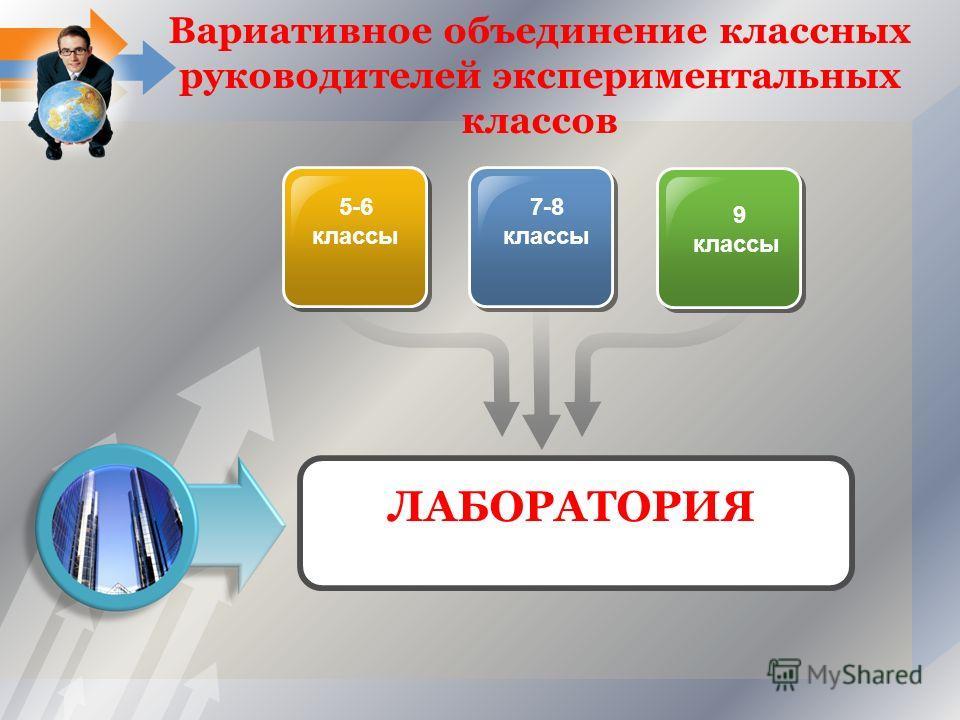 Вариативное объединение классных руководителей экспериментальных классов 5-6 классы 7-8 классы 9 классы ЛАБОРАТОРИЯ