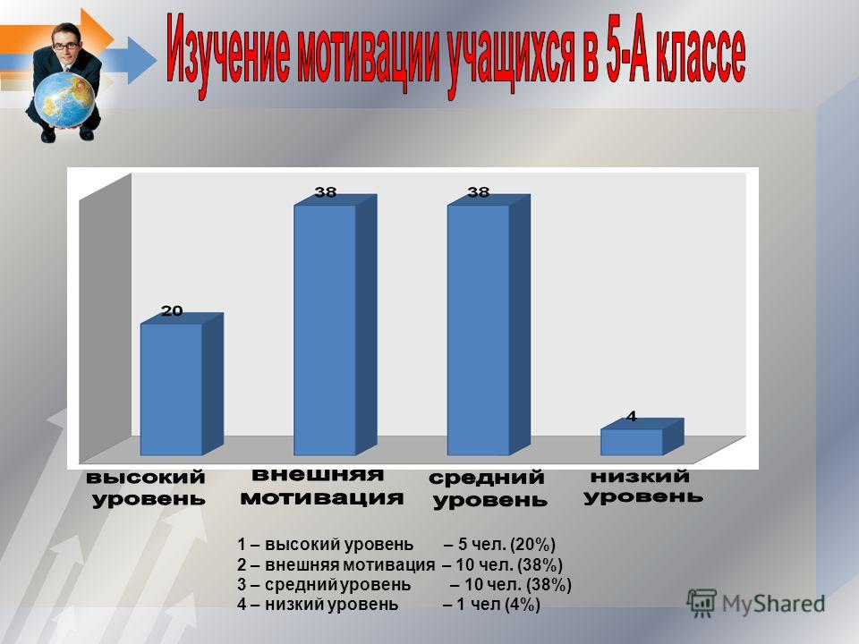 1 – высокий уровень – 5 чел. (20%) 2 – внешняя мотивация – 10 чел. (38%) 3 – средний уровень – 10 чел. (38%) 4 – низкий уровень – 1 чел (4%)