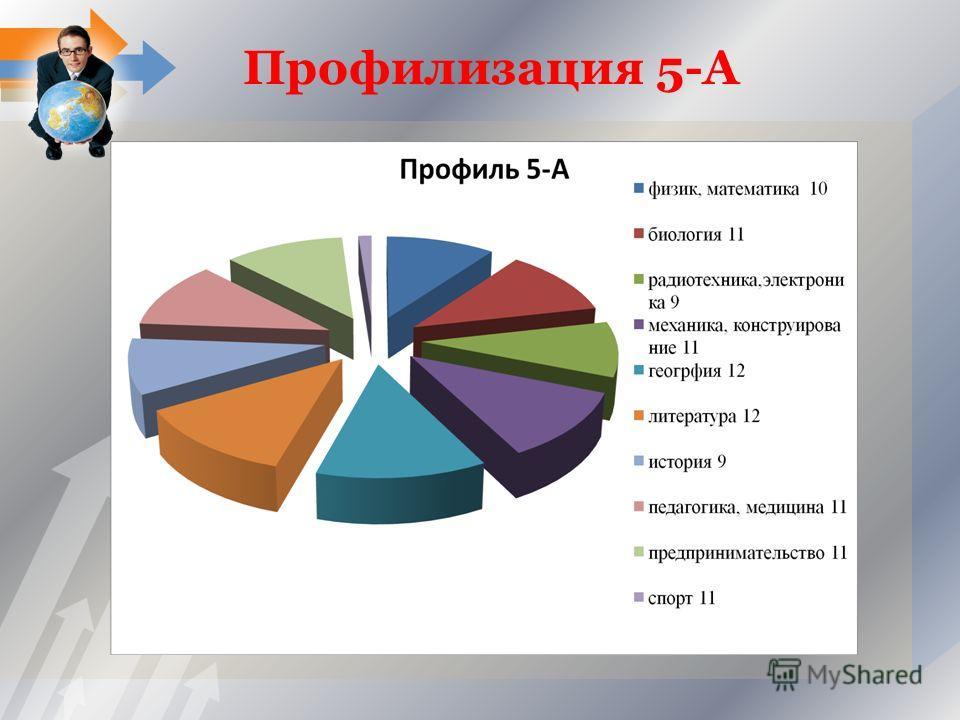 Профилизация 5-А