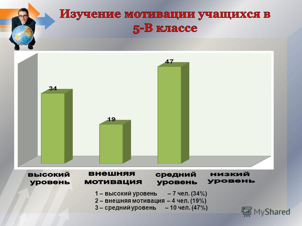 1 – высокий уровень – 7 чел. (34%) 2 – внешняя мотивация – 4 чел. (19%) 3 – средний уровень – 10 чел. (47%)