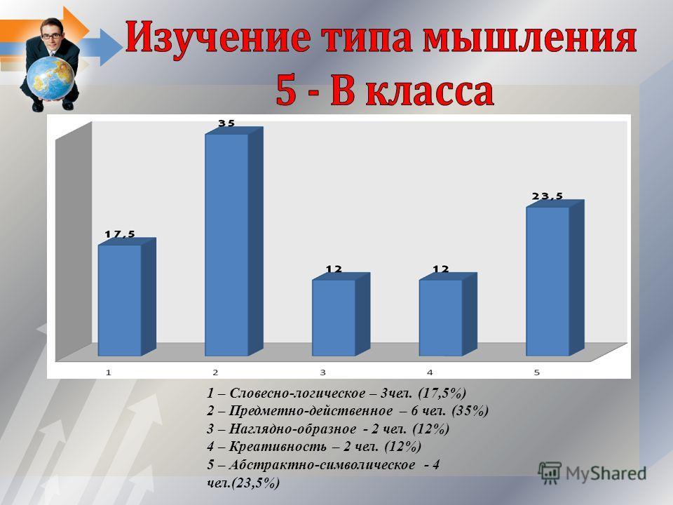 1 – Словесно-логическое – 3чел. (17,5%) 2 – Предметно-действенное – 6 чел. (35%) 3 – Наглядно-образное - 2 чел. (12%) 4 – Креативность – 2 чел. (12%) 5 – Абстрактно-символическое - 4 чел.(23,5%)