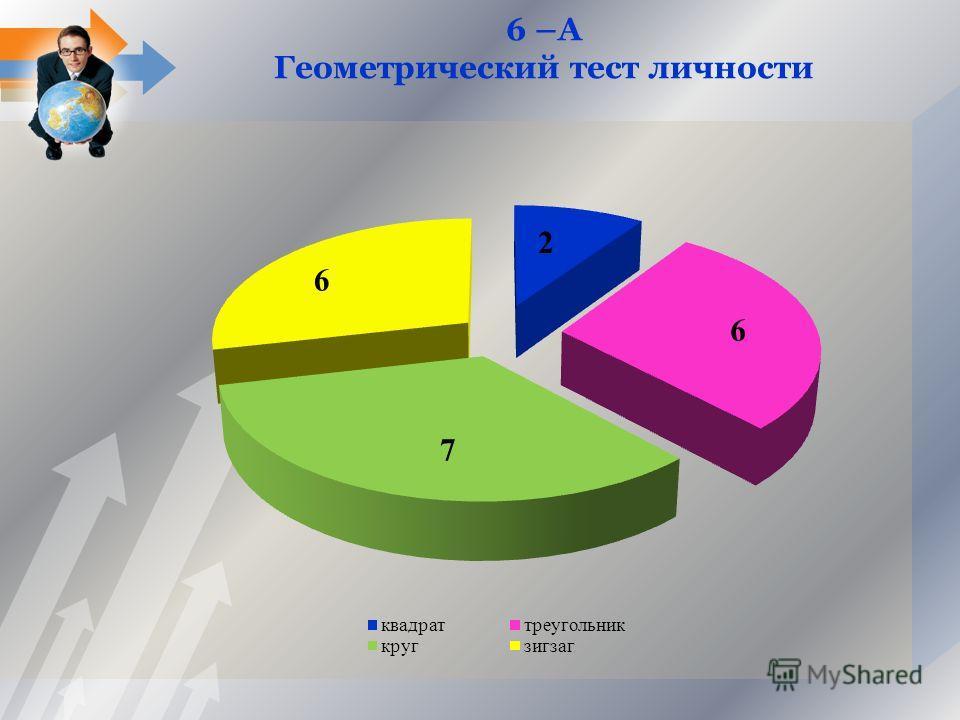 6 –А Геометрический тест личности
