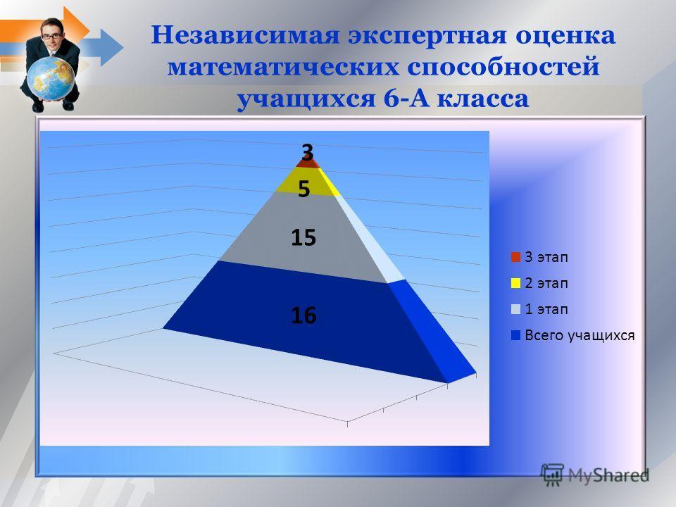Независимая экспертная оценка математических способностей учащихся 6-А класса