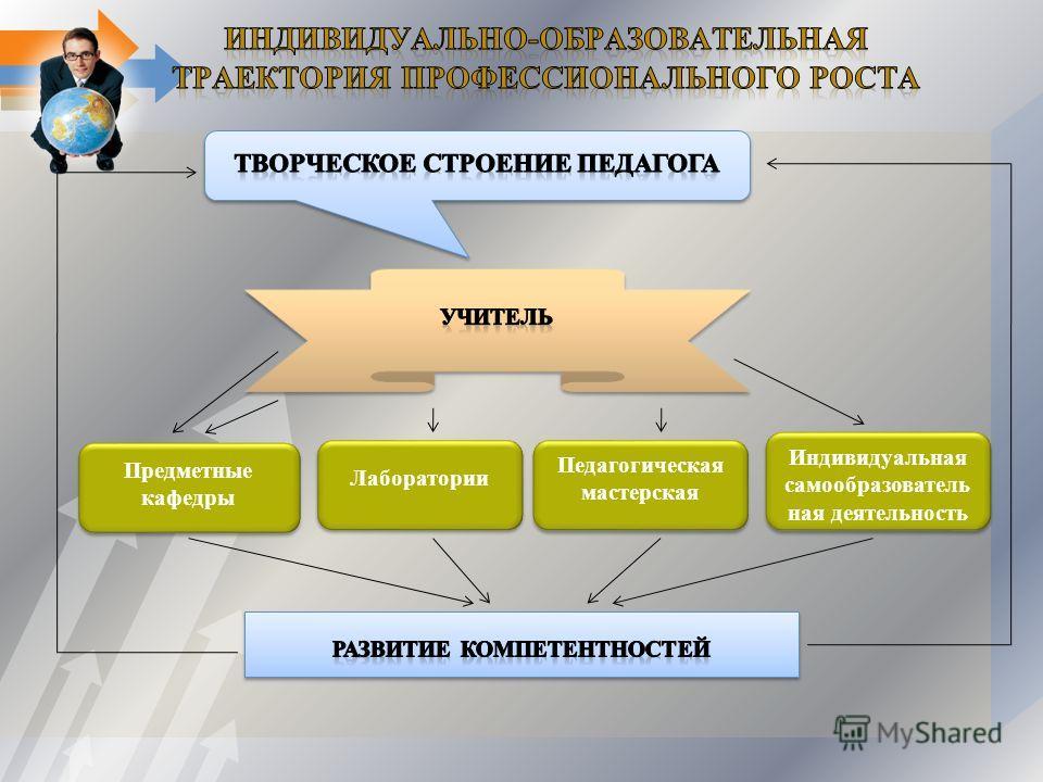 Предметные кафедры Лаборатории Индивидуальная самообразователь ная деятельность Педагогическая мастерская