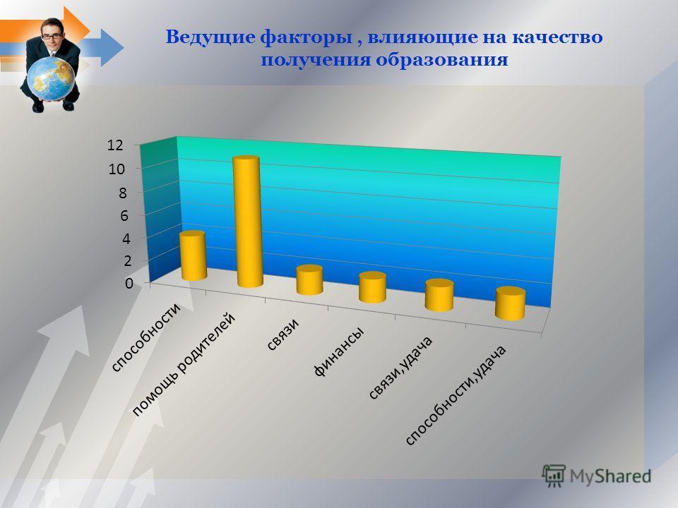 Ведущие факторы, влияющие на качество получения образования