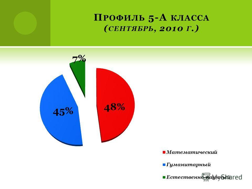 П РОФИЛЬ 5-А КЛАССА ( СЕНТЯБРЬ, 2010 Г.)