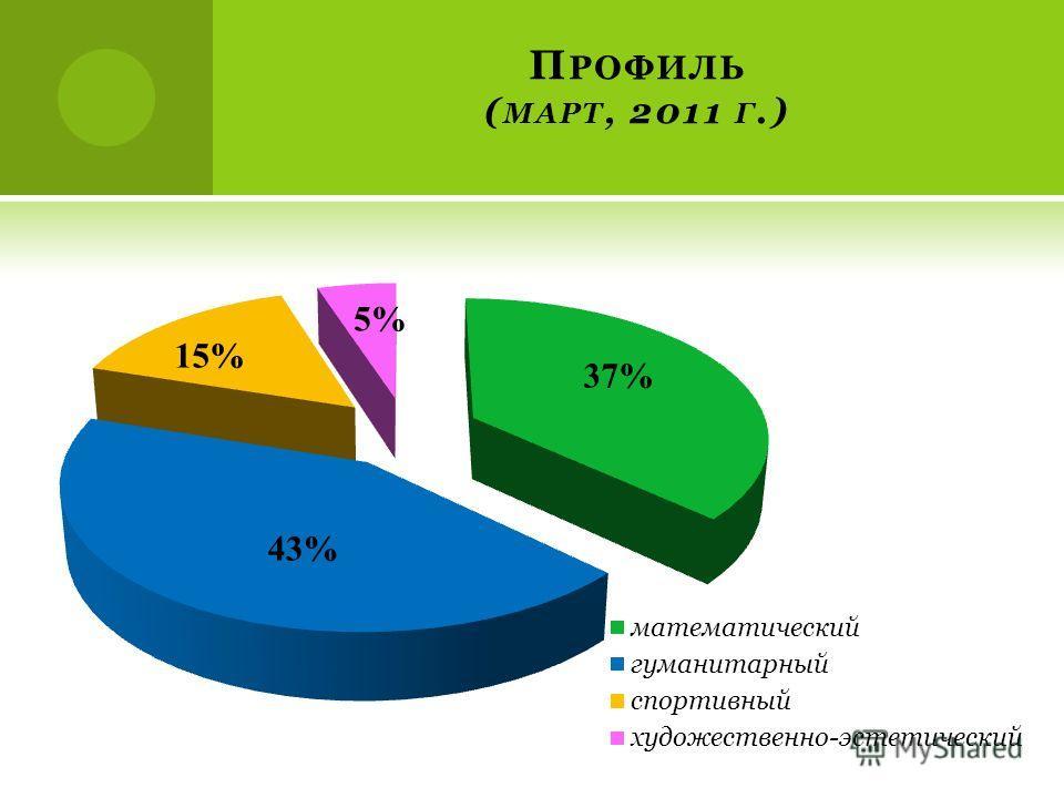 П РОФИЛЬ ( МАРТ, 2011 Г.)