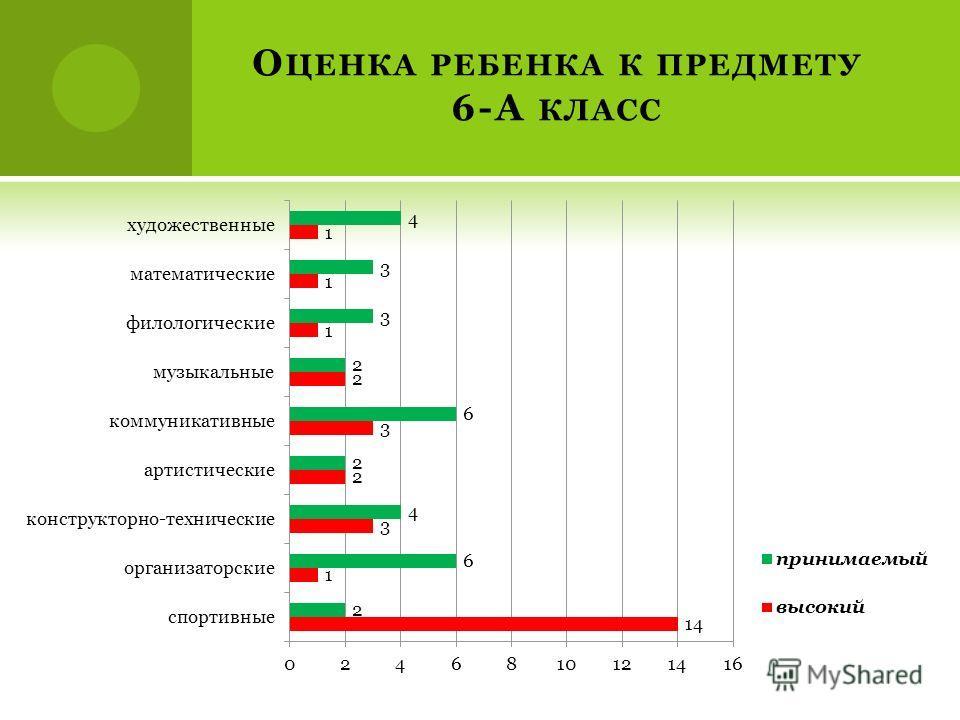 О ЦЕНКА РЕБЕНКА К ПРЕДМЕТУ 6-А КЛАСС