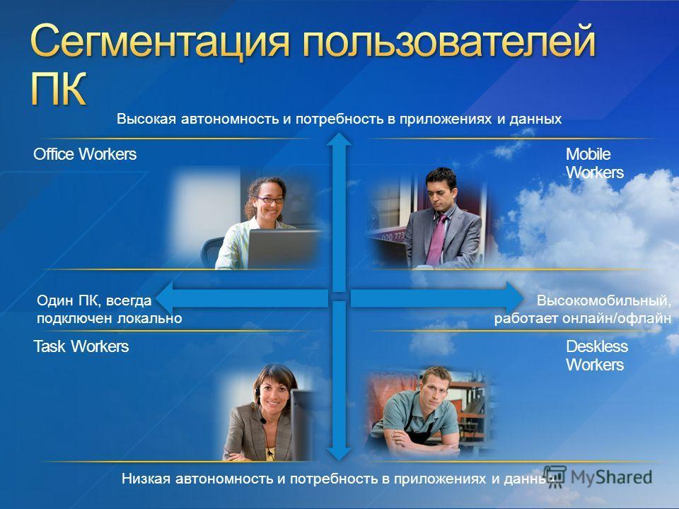 Один ПК, всегда подключен локально Высокомобильный, работает онлайн/офлайн Низкая автономность и потребность в приложениях и данных Высокая автономность и потребность в приложениях и данных Mobile Workers Office WorkersTask Workers Deskless Workers