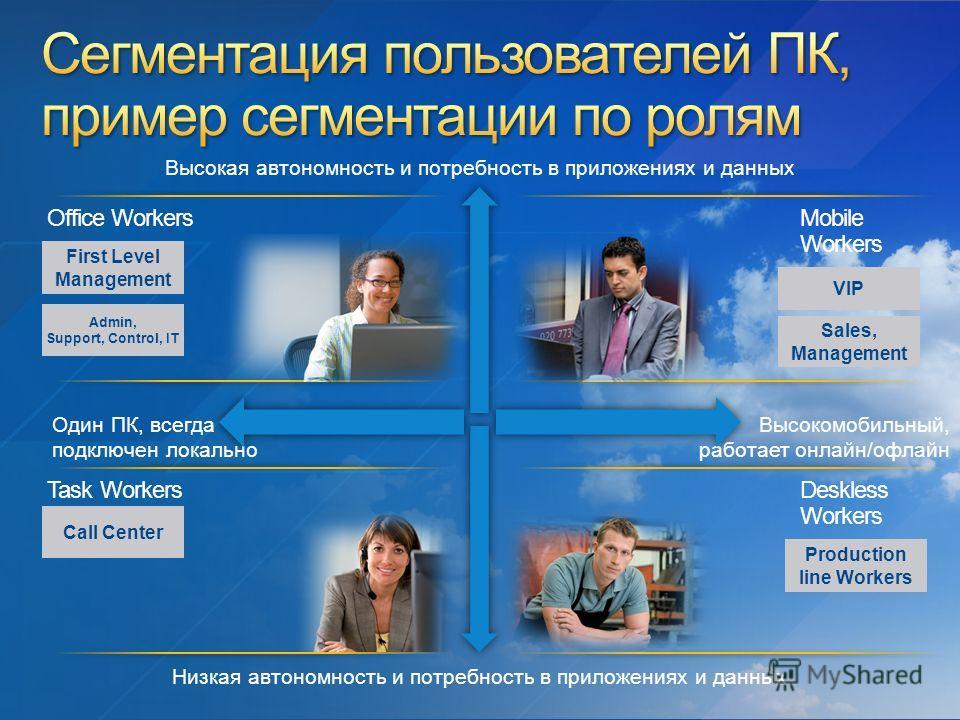 Один ПК, всегда подключен локально Высокомобильный, работает онлайн/офлайн Низкая автономность и потребность в приложениях и данных Высокая автономность и потребность в приложениях и данных Mobile Workers Office WorkersTask Workers Deskless Workers C