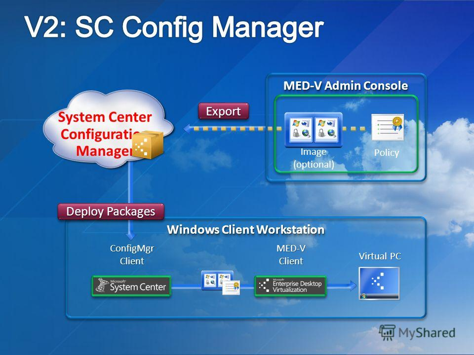 Windows Client Workstation MED-V Admin Console ExportExport Policy Virtual PC ConfigMgr Client MED-V Client Image (optional) System Center Configuration Manager Deploy Packages