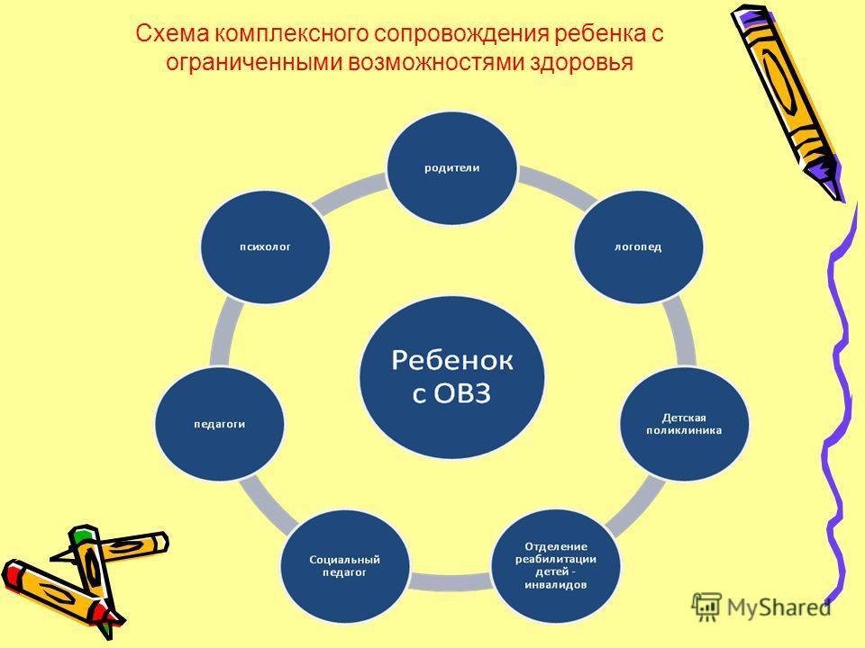 Схема комплексного сопровождения ребенка с ограниченными возможностями здоровья