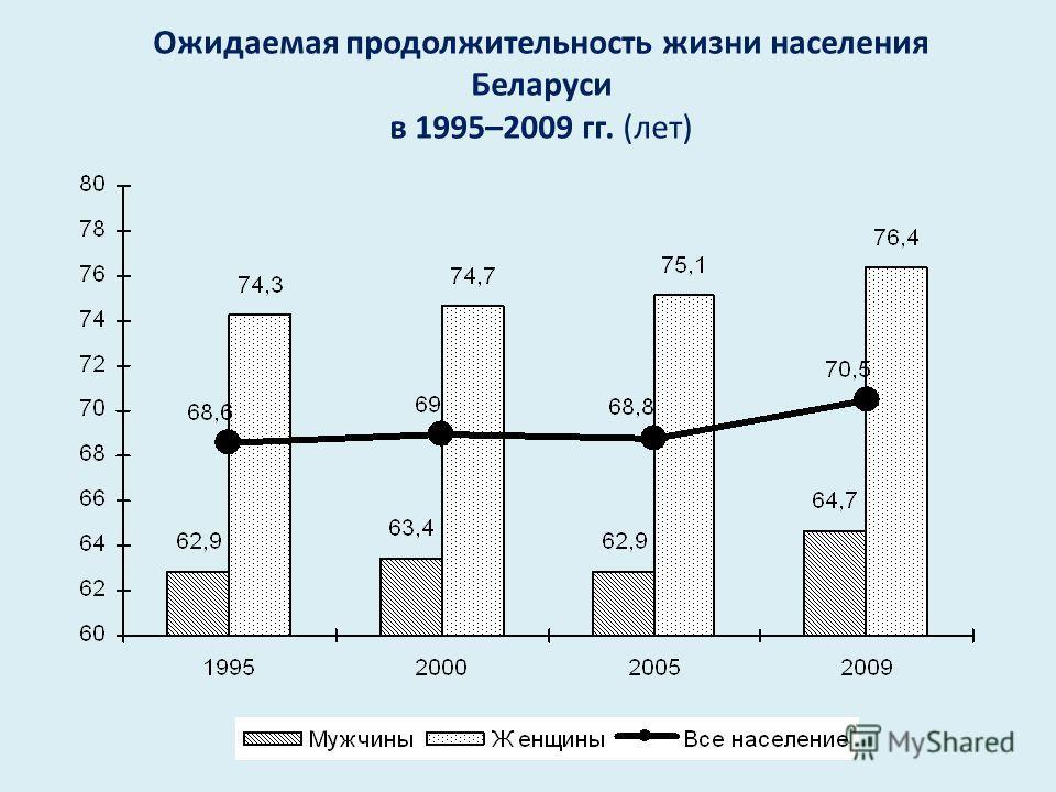 Ожидаемая продолжительность жизни населения Беларуси в 1995–2009 гг. ( лет )