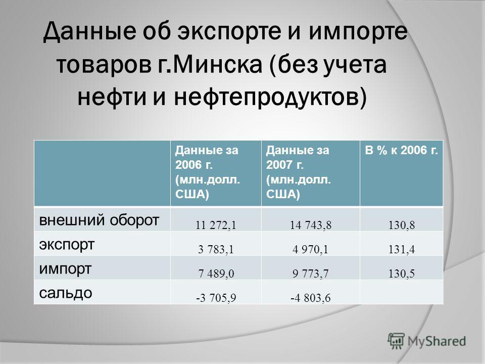 Данные об экспорте и импорте товаров г.Минска (без учета нефти и нефтепродуктов) Данные за 2006 г. (млн.долл. США) Данные за 2007 г. (млн.долл. США) В % к 2006 г. внешний оборот 11 272,114 743,8130,8 экспорт 3 783,14 970,1131,4 импорт 7 489,09 773,71