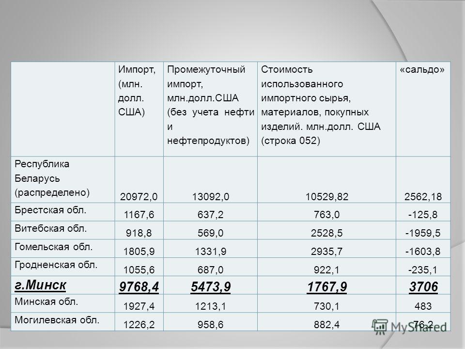 Импорт, (млн. долл. США) Промежуточный импорт, млн.долл.США (без учета нефти и нефтепродуктов) Стоимость использованного импортного сырья, материалов, покупных изделий. млн.долл. США (строка 052) «сальдо» Республика Беларусь (распределено) 20972,0130