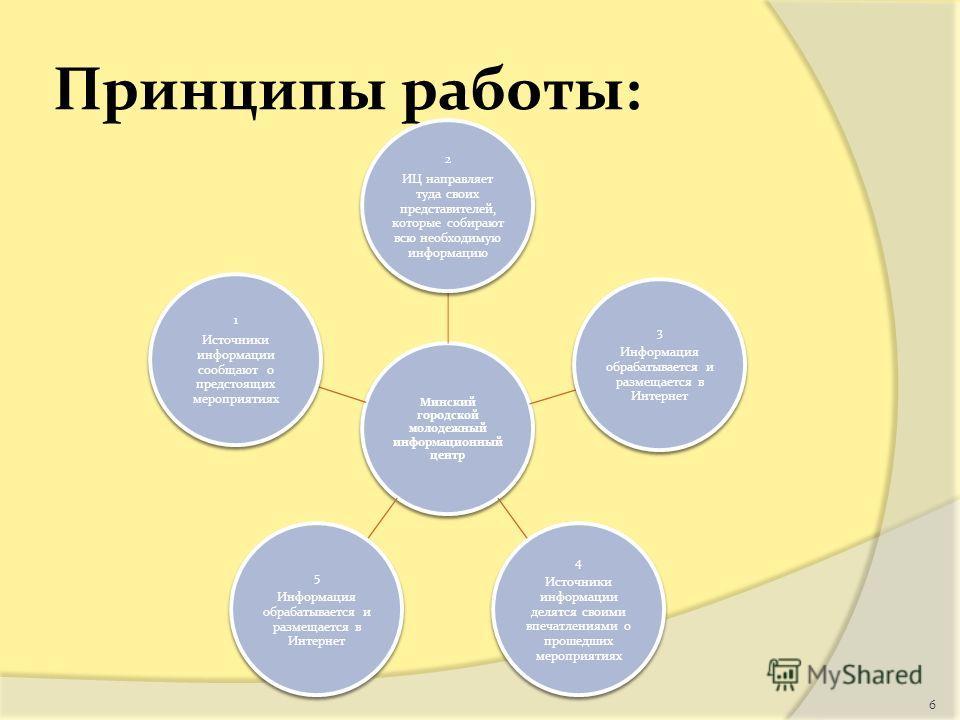 Принципы работы: Минский городской молодежный информационный центр 2 ИЦ направляет туда своих представителей, которые собирают всю необходимую информацию 3 Информация обрабатывается и размещается в Интернет 4 Источники информации делятся своими впеча