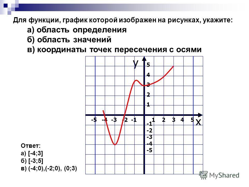 Для функции, график которой изображен на рисунках, укажите: а) область определения б) область значений в) координаты точек пересечения с осями y x -5 -4 -3 -2 -1 1 2 3 4 5 5432154321 -2 -3 -4 -5 Ответ: а) [-4;3] б) [-3;5] в) (-4;0),(-2;0), (0;3)