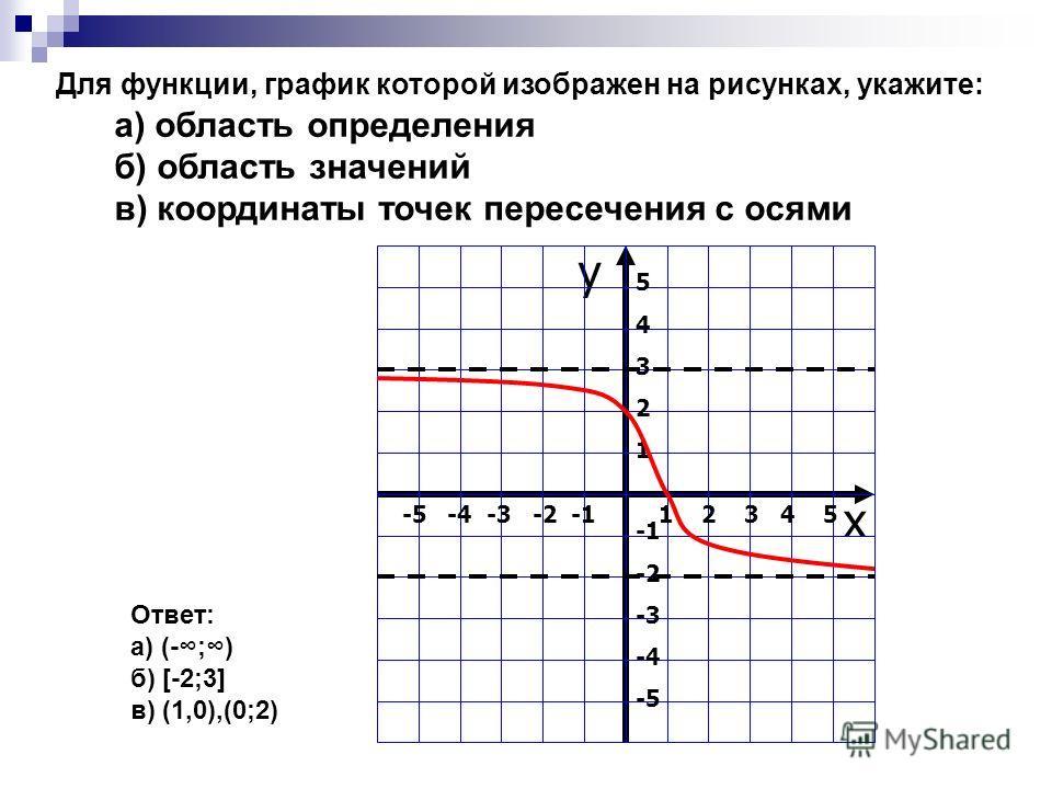 y x -5 -4 -3 -2 -1 1 2 3 4 5 5432154321 -2 -3 -4 -5 Для функции, график которой изображен на рисунках, укажите: а) область определения б) область значений в) координаты точек пересечения с осями Ответ: а) (-;) б) [-2;3] в) (1,0),(0;2)