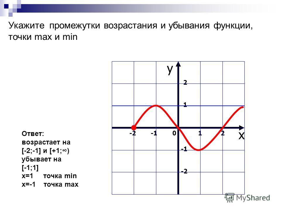 Укажите промежутки возрастания и убывания функции, точки max и min Ответ: возрастает на [-2;-1] и [+1;) убывает на [-1;1] x=1 точка min x=-1 точка max -2 -1 1 2 x 2121 -2 у 0