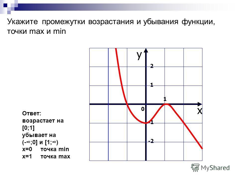 Укажите промежутки возрастания и убывания функции, точки max и min x 2121 -2 у 0 1 Ответ: возрастает на [0;1] убывает на (-;0] и [1;) x=0 точка min x=1 точка max