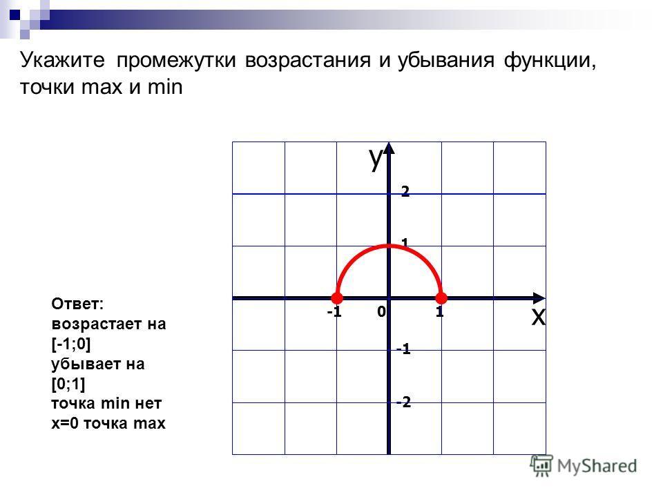 Укажите промежутки возрастания и убывания функции, точки max и min Ответ: возрастает на [-1;0] убывает на [0;1] точка min нет x=0 точка max у x 2121 -2 -1 0 1