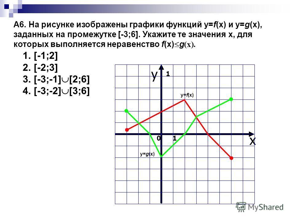 A6. На рисунке изображены графики функций y=f(x) и y=g(x), заданных на промежутке [-3;6]. Укажите те значения x, для которых выполняется неравенство f(x) g (x). y x 0 1 1 y=f(x)y=f(x) y=g(x)y=g(x) 1.[-1;2] 2.[-2;3] 3.[-3;-1] [2;6] 4.[-3;-2] [3;6]