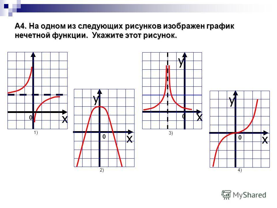 A4. На одном из следующих рисунков изображен график нечетной функции. Укажите этот рисунок. 1) x 0 2) y x 0 3)3) y x 0 y x 0 4)4)