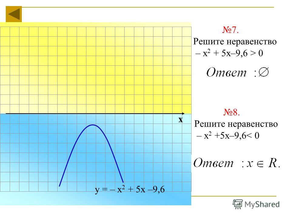 х 7. Решите неравенство – х 2 + 5х–9,6 > 0 у = – х 2 + 5х –9,6 8. Решите неравенство – х 2 +5х–9,6< 0