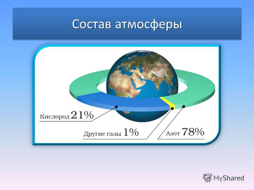 Атмосфера – газовая оболочка земли. Мы живем на дне воздушного океана. Он словно невидимое одеяло окружает Землю и создает оболочку, которая называется атмосфера.