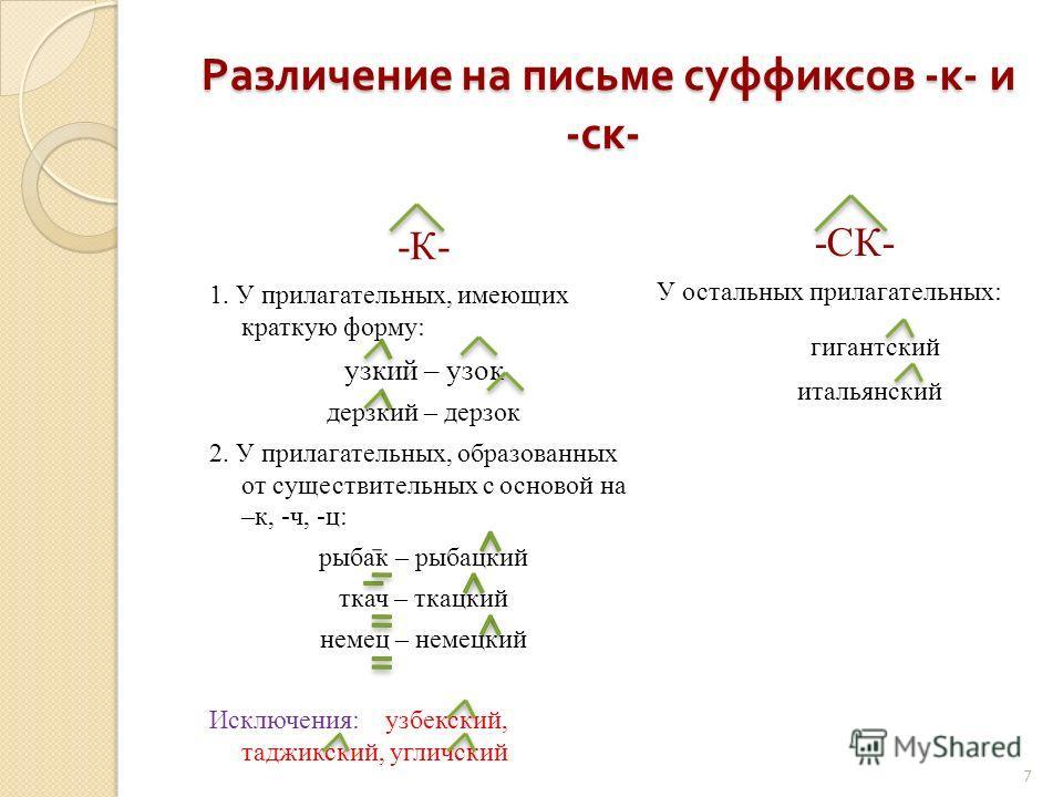 7 Различение на письме суффиксов - к - и - ск - Различение на письме суффиксов - к - и - ск - -К- 1. У прилагательных, имеющих краткую форму: узкий – узок дерзкий – дерзок 2. У прилагательных, образованных от существительных с основой на –к, -ч, -ц: