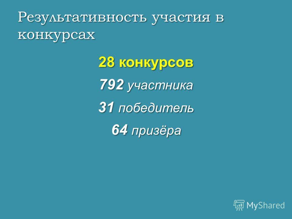 28 конкурсов 792 участника 31 победитель 64 призёра Результативность участия в конкурсах