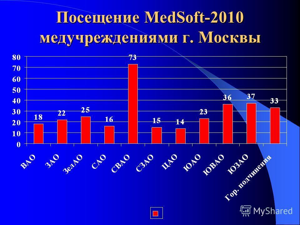 Посещение MedSoft-2010 медучреждениями г. Москвы