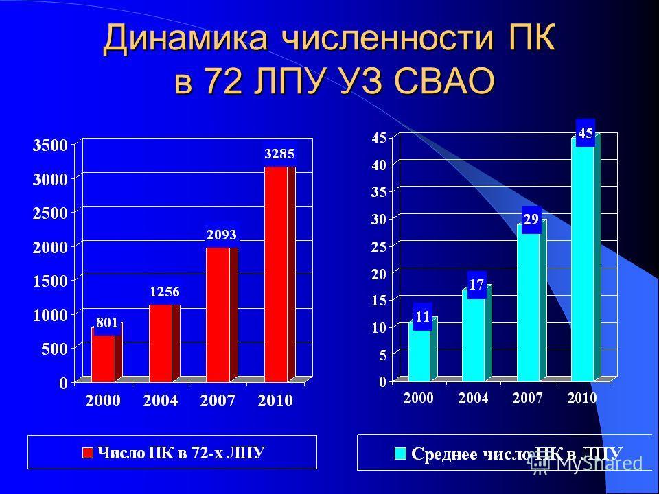 Динамика численности ПК в 72 ЛПУ УЗ СВАО