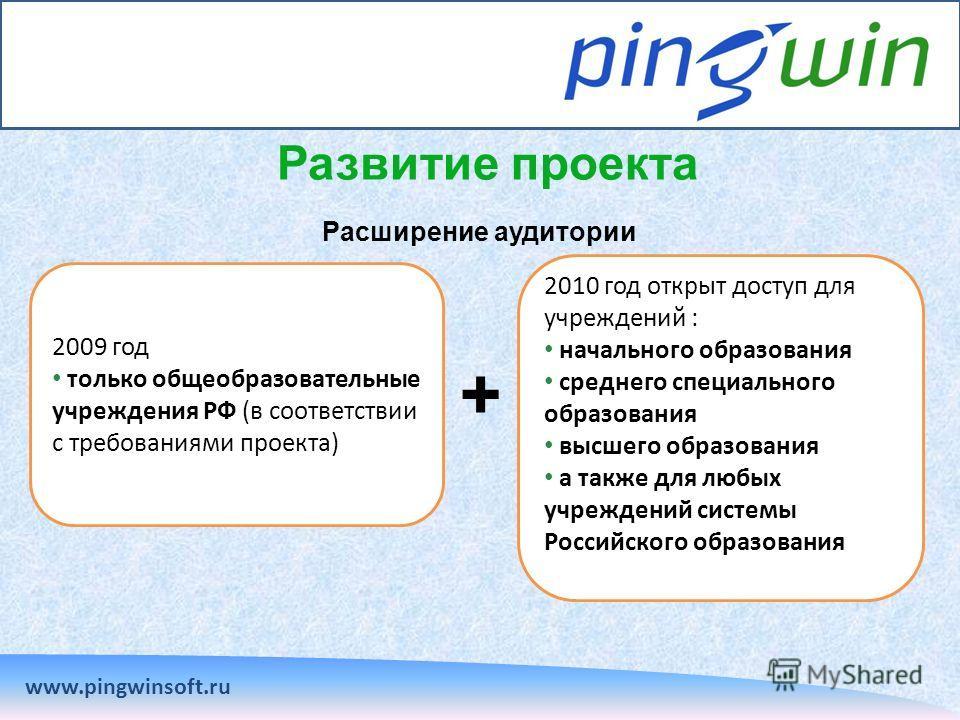 Развитие проекта www.pingwinsoft.ru Расширение аудитории 2009 год только общеобразовательные учреждения РФ (в соответствии с требованиями проекта) 2010 год открыт доступ для учреждений : начального образования среднего специального образования высшег