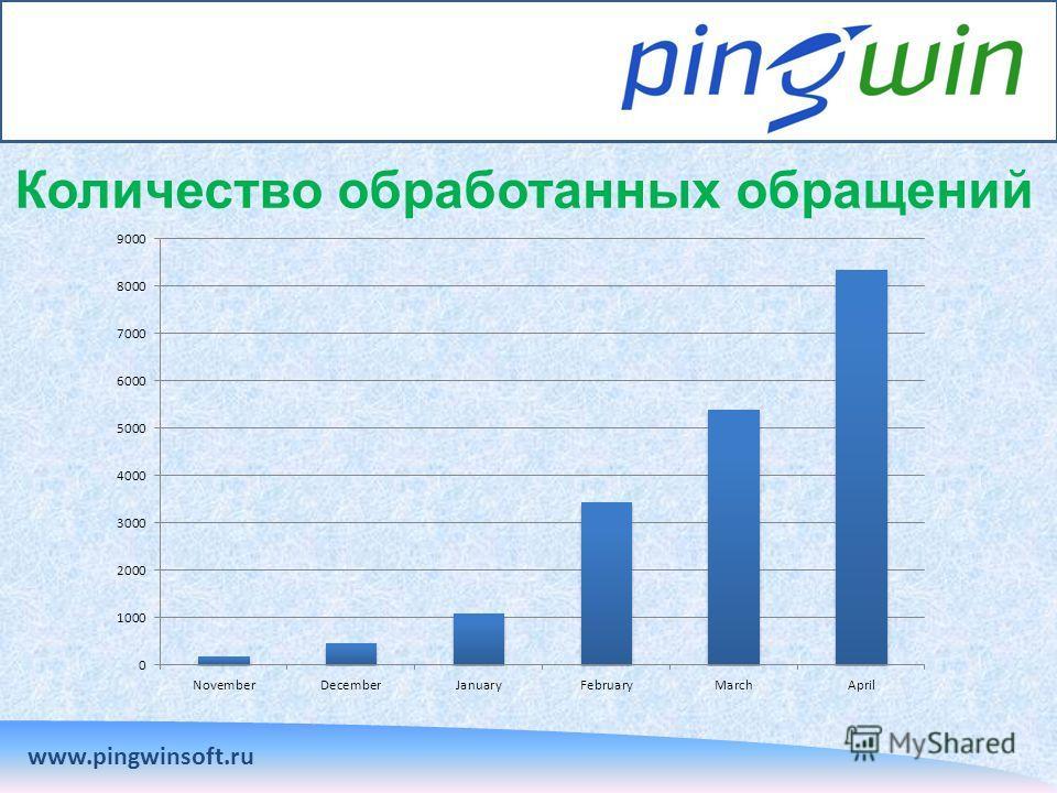 Количество обработанных обращений www.pingwinsoft.ru