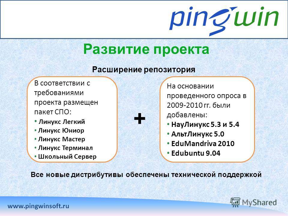 Развитие проекта www.pingwinsoft.ru Расширение репозитория Все новые дистрибутивы обеспечены технической поддержкой В соответствии с требованиями проекта размещен пакет СПО: Линукс Легкий Линукс Юниор Линукс Мастер Линукс Терминал Школьный Сервер На