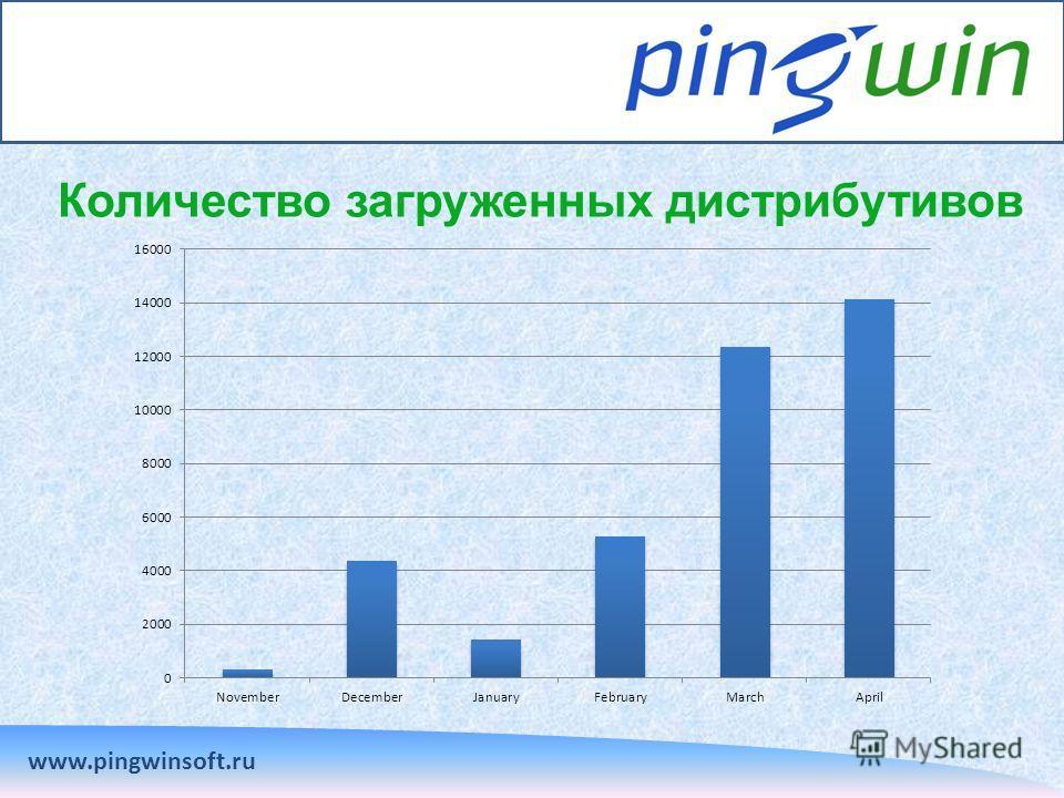 Количество загруженных дистрибутивов www.pingwinsoft.ru