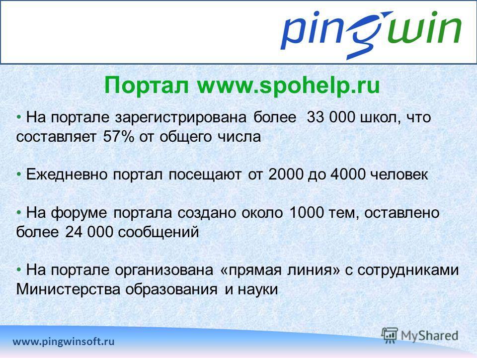 Портал www.spohelp.ru www.pingwinsoft.ru На портале зарегистрирована более 33 000 школ, что составляет 57% от общего числа Ежедневно портал посещают от 2000 до 4000 человек На форуме портала создано около 1000 тем, оставлено более 24 000 сообщений На