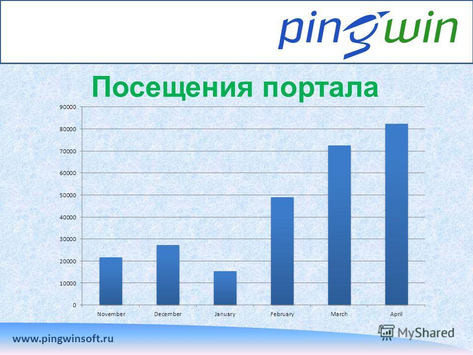 Посещения портала www.pingwinsoft.ru