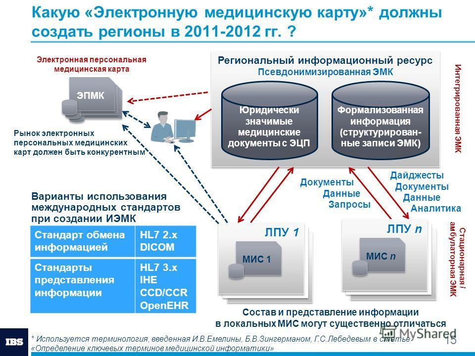 Какую «Электронную медицинскую карту»* должны создать регионы в 2011-2012 гг. ? 15 Региональный информационный ресурс Псевдонимизированная ЭМК Региональный информационный ресурс Псевдонимизированная ЭМК Юридически значимые медицинские документы с ЭЦП