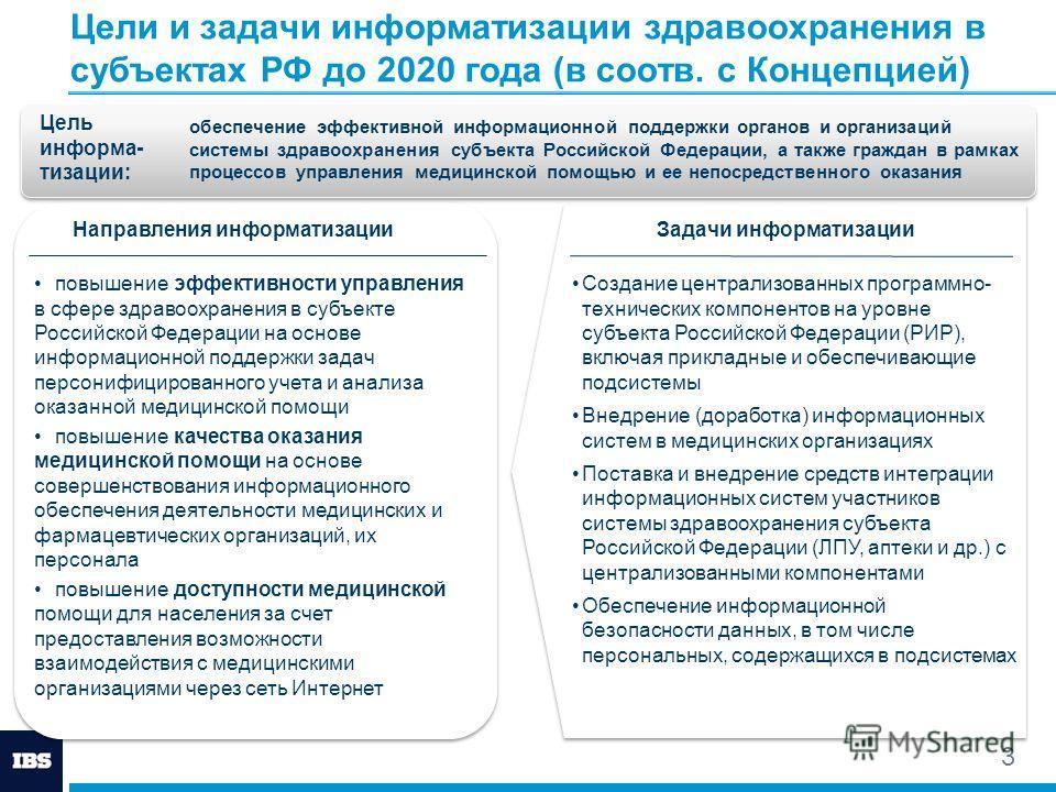 Цели и задачи информатизации здравоохранения в субъектах РФ до 2020 года (в соотв. с Концепцией) 3 Создание централизованных программно- технических компонентов на уровне субъекта Российской Федерации (РИР), включая прикладные и обеспечивающие подсис