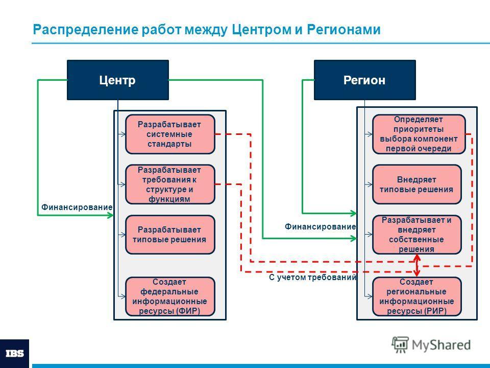 Распределение работ между Центром и Регионами ЦентрРегион Разрабатывает системные стандарты Разрабатывает требования к структуре и функциям Разрабатывает типовые решения Создает федеральные информационные ресурсы (ФИР) Внедряет типовые решения Разраб