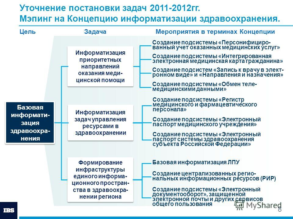 8 Информатизация задач управления ресурсами в здравоохранении Создание подсистемы «Электронный паспорт медицинского учреждения» Создание подсистемы «Электронный паспорт системы здравоохранения субъекта Российской Федерации» Создание подсистемы «Регис