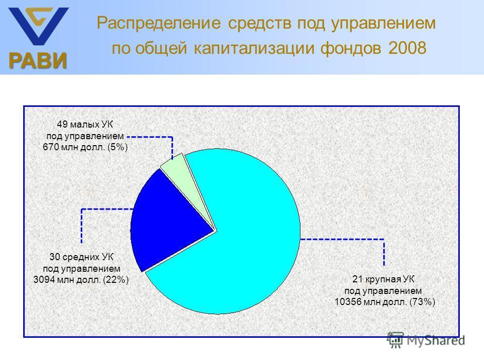 РАВИ Распределение средств под управлением по общей капитализации фондов 2008 21 крупная УК под управлением 10356 млн долл. (73%) 49 малых УК под управлением 670 млн долл. (5%) 30 средних УК под управлением 3094 млн долл. (22%)