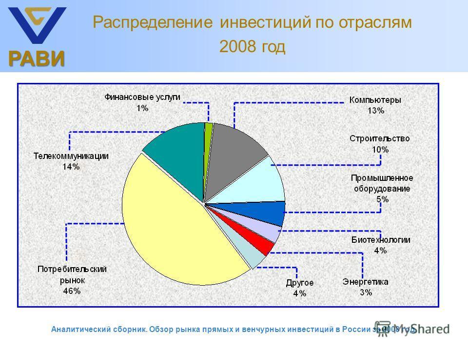 РАВИ Распределение инвестиций по отраслям 2008 год Аналитический сборник. Обзор рынка прямых и венчурных инвестиций в России за 2008 год.