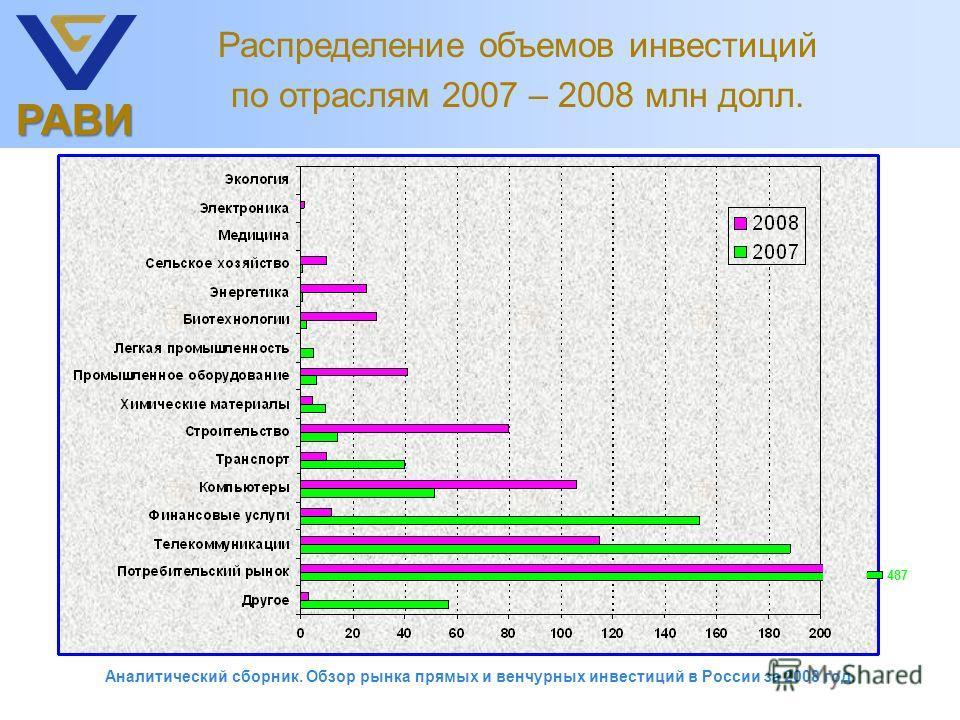 РАВИ Распределение объемов инвестиций по отраслям 2007 – 2008 млн долл. 487 Аналитический сборник. Обзор рынка прямых и венчурных инвестиций в России за 2008 год.